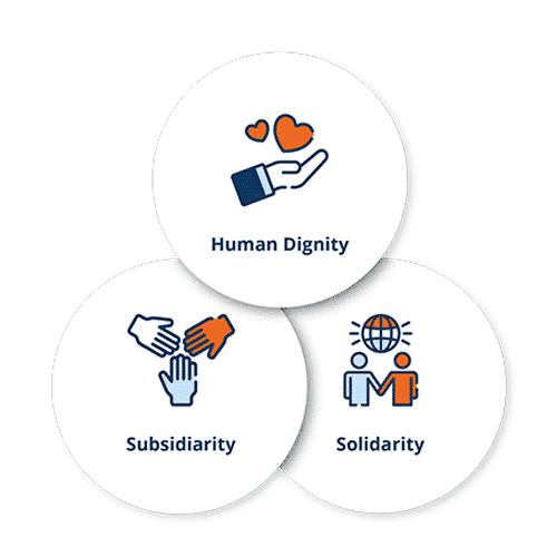 Three circles containing symbols of the three principles of catholic social teaching: human dignity, subsidiarity, and solidarity.